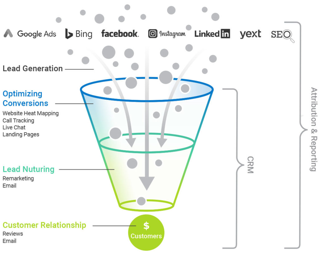 full funnel marketing and advertising solutions